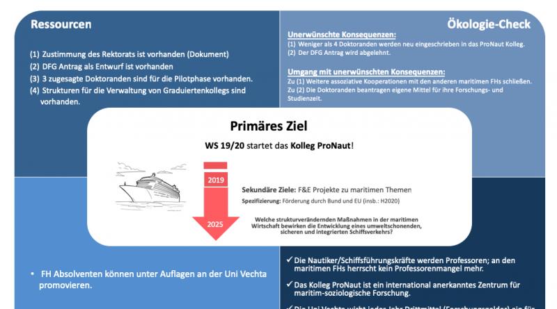 Strukturierte Promotion für Nautiker/innen nun möglich! - ProNaut Uni Vechta